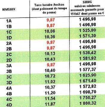 Grille salaires Employés Auchan 01-07-12